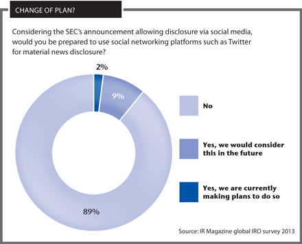Most against social media disclosure