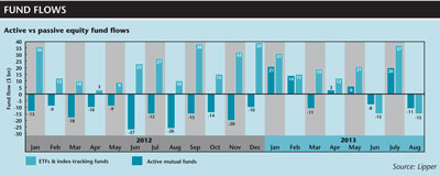 Active vs passive equity fund flows