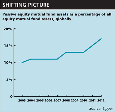 Passive equity mutual fund assets