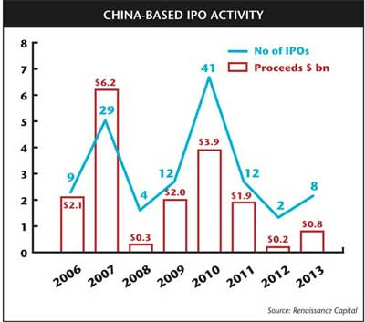China-based IPO activity