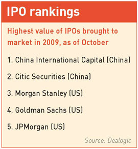 IPO rankings