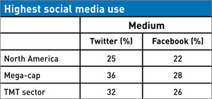 Highest social media use