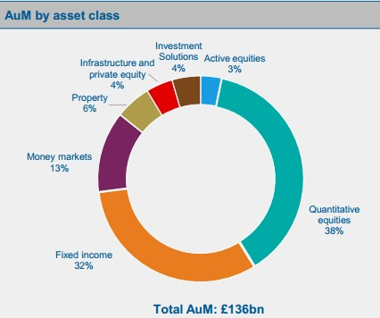 Scottish Widows - Assets under management