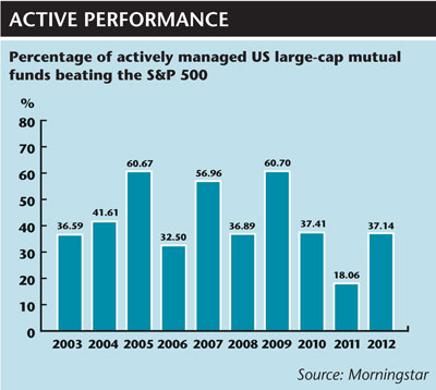 Percentage of actively managed US large-cap mutual funds beating the S&P 500