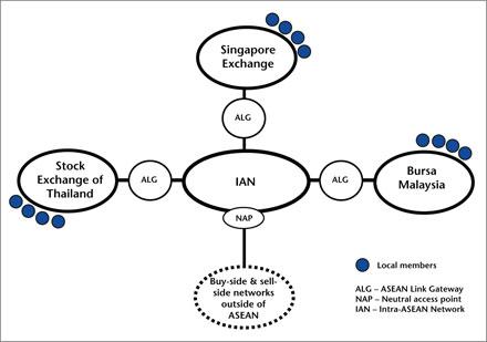 ASEAN integration plan