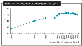 Institutional holdings of outstanding US equity