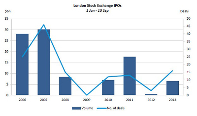 IPOS on LSE