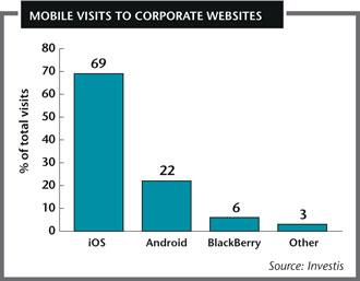 Mobile views