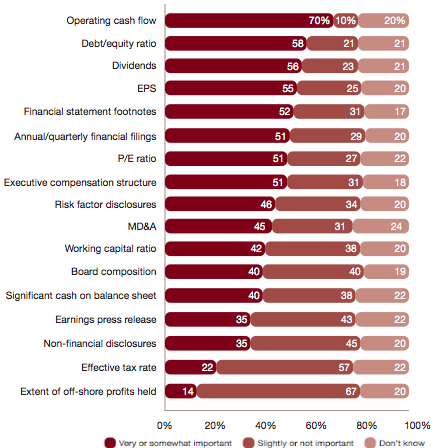 PwC Investor Survey, investor decisions