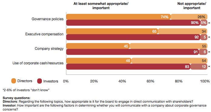 PwC Chart - What do you want to talk about?