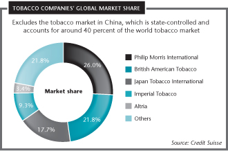 Tobacco companies' global market share