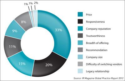 Top factors chart
