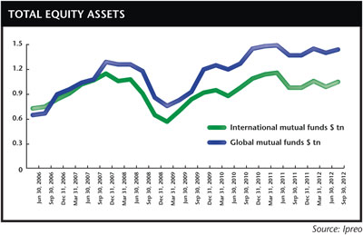 Total equity assets