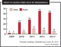 Video vs audio VSMs held by Broadridge
