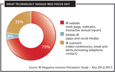 What tech should IROs focus on?
