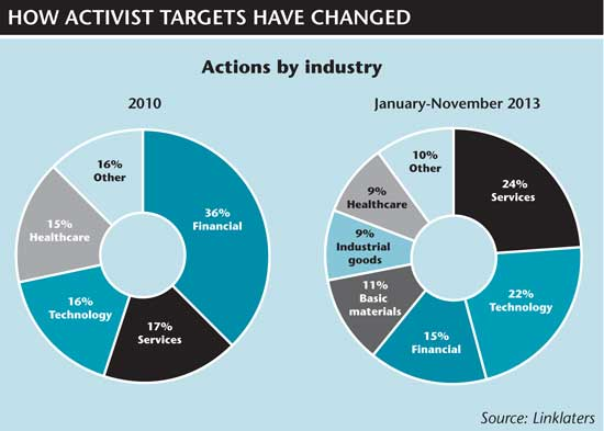 How activist targets have changed