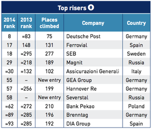 Top movers in the Euro 2014 IPS