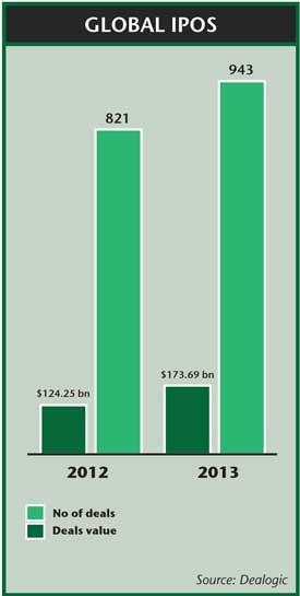 Global IPOs 2013
