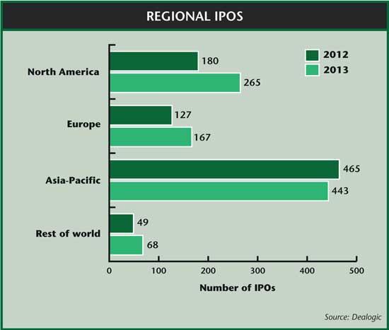 Regional IPOs 2013