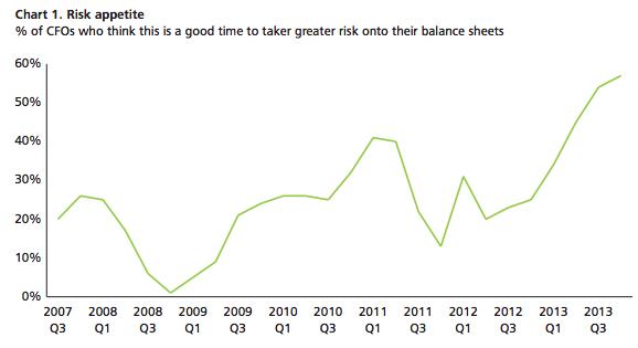 Risk appetite, Deloitte