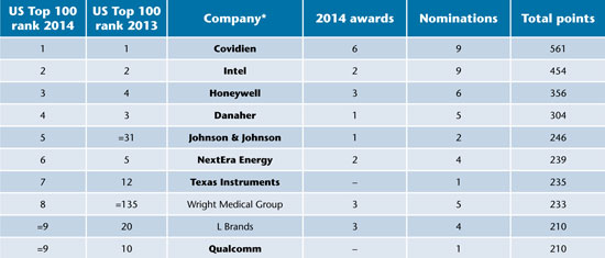 Covidien tops US ranking of companies for IR