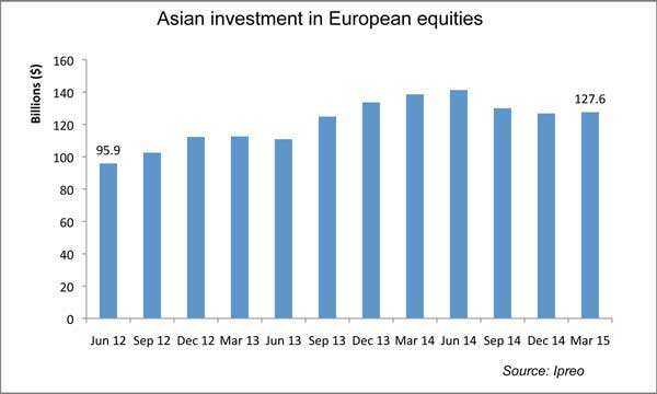 Asia investment in European companies up a third