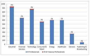 Careers chart