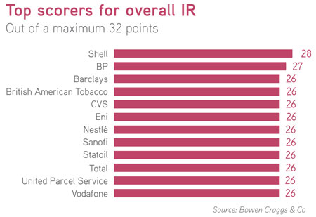 Bowen Craggs Index of Online Excellence - Top scorers for overall IR