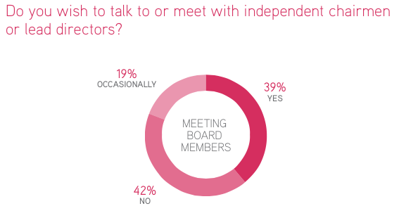 Do you wish to talk to or meet with independent or lead directors?