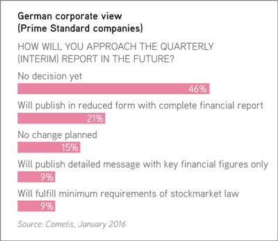German view on quarterly reporting