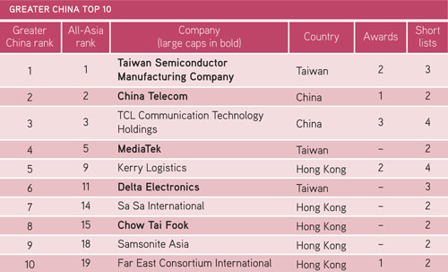 Greater China Top 10