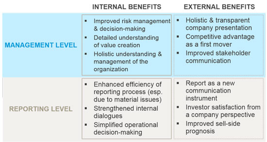 Integrated reporting benefits