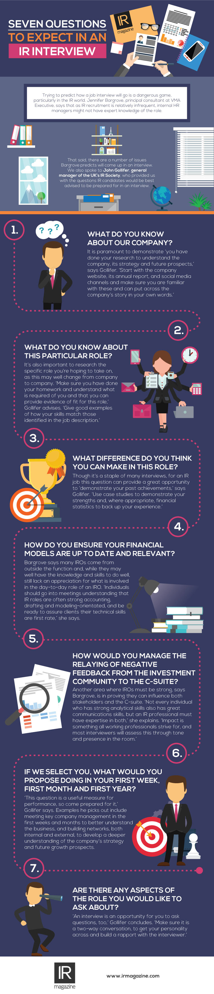 Infographic seven questions from IR interviews