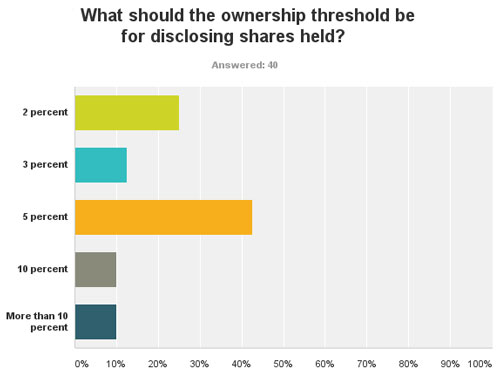 IR Magazine poll on share ownership disclosure