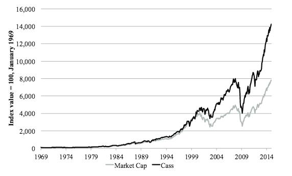 Chart of scrabble index vs market cap indicies