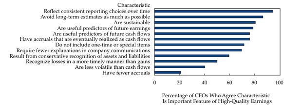 Top characteristics of good earnings