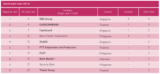 South East Asia Top 10