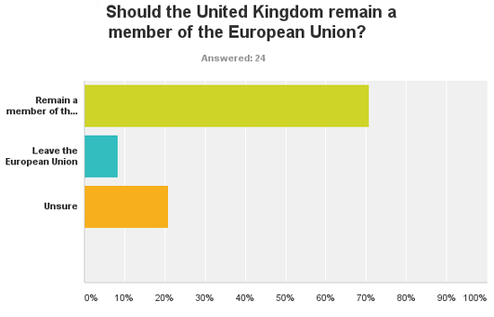 IR Magazine poll: Should the UK remain a member of the European Union?