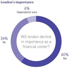 London's importance