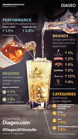 Diageo's 2016 results infographic