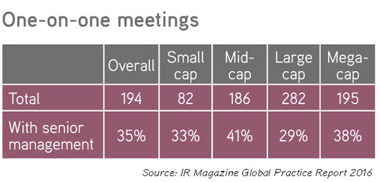 Number of meetings by Asia companies