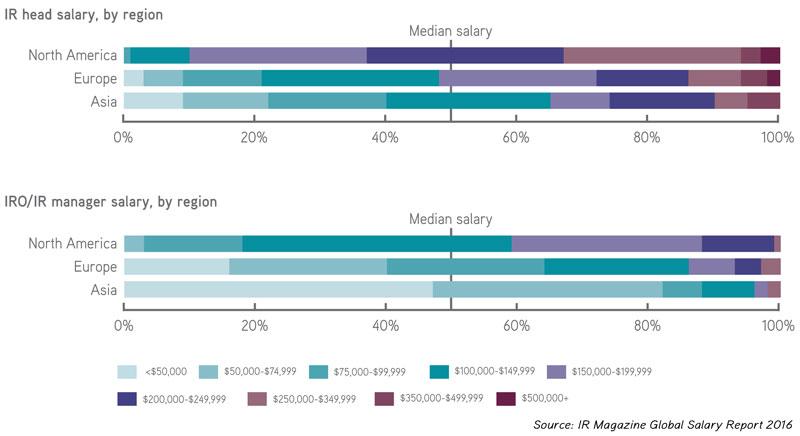 IR salaries by region in 2016
