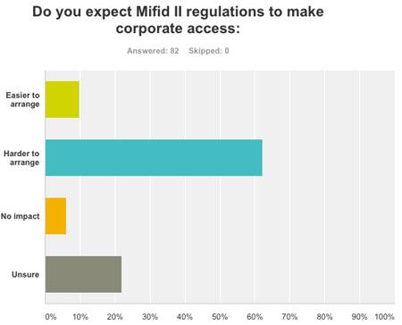 Mifid II poll
