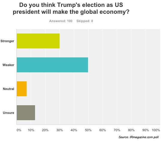 Poll: IROs think Trump will weaken global economy