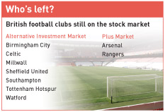 British football clubs still on the stock market