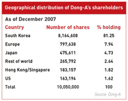Geographical distribution of Dong-A's shareholders
