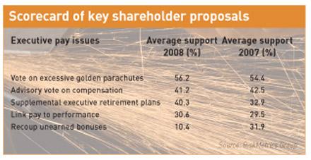 Scorecard of key shareholder proposals