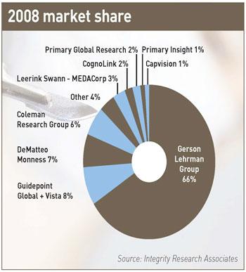 2008 market share
