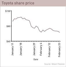 Toyota share price