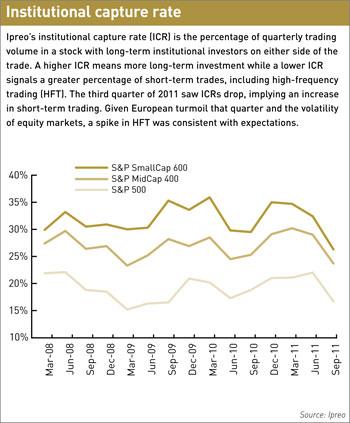 Institutional capture rate